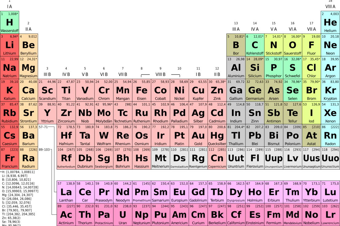 Valence Electrons and CovalentBonding